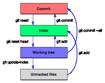 Git Diagram | 365git The Four Buckets How Git Considers Content